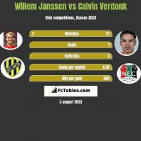 Willem Janssen vs Calvin Verdonk h2h player stats