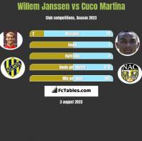 Willem Janssen vs Cuco Martina h2h player stats