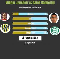 Willem Janssen vs Damil Dankerlui h2h player stats