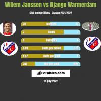 Willem Janssen vs Django Warmerdam h2h player stats