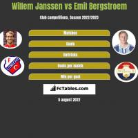 Willem Janssen vs Emil Bergstroem h2h player stats