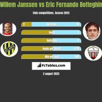 Willem Janssen vs Eric Fernando Botteghin h2h player stats