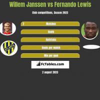Willem Janssen vs Fernando Lewis h2h player stats