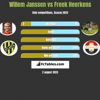 Willem Janssen vs Freek Heerkens h2h player stats
