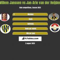 Willem Janssen vs Jan-Arie van der Heijden h2h player stats