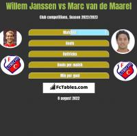 Willem Janssen vs Marc van de Maarel h2h player stats