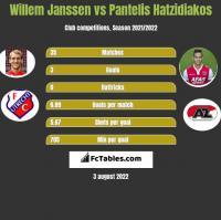 Willem Janssen vs Pantelis Hatzidiakos h2h player stats