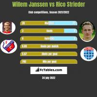 Willem Janssen vs Rico Strieder h2h player stats