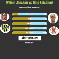Willem Janssen vs Timo Letschert h2h player stats