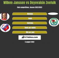 Willem Janssen vs Deyovaisio Zeefuik h2h player stats