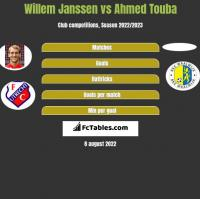 Willem Janssen vs Ahmed Touba h2h player stats