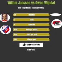 Willem Janssen vs Owen Wijndal h2h player stats