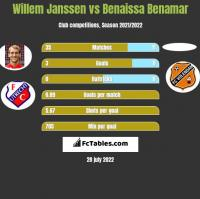 Willem Janssen vs Benaissa Benamar h2h player stats