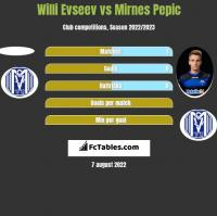 Willi Evseev vs Mirnes Pepic h2h player stats