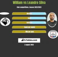 William vs Leandro Silva h2h player stats