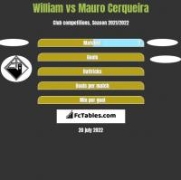 William vs Mauro Cerqueira h2h player stats