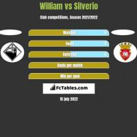 William vs Silverio h2h player stats