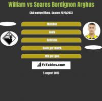 William vs Soares Bordignon Arghus h2h player stats