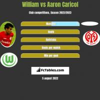 William vs Aaron Caricol h2h player stats