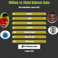 William vs Abdul Rahman Baba h2h player stats