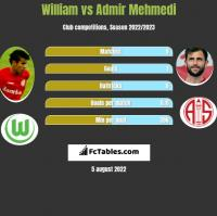 William vs Admir Mehmedi h2h player stats