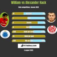 William vs Alexander Hack h2h player stats