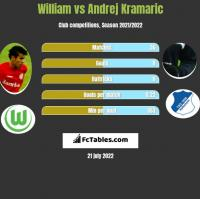 William vs Andrej Kramaric h2h player stats