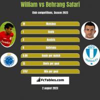 William vs Behrang Safari h2h player stats