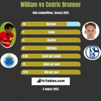 William vs Cedric Brunner h2h player stats