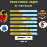 William vs Daniel Caligiuri h2h player stats