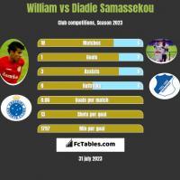 William vs Diadie Samassekou h2h player stats