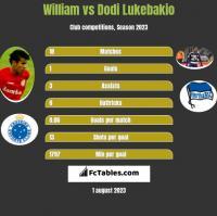 William vs Dodi Lukebakio h2h player stats