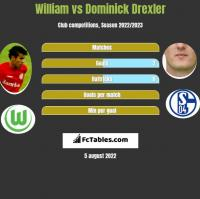 William vs Dominick Drexler h2h player stats