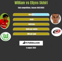 William vs Ellyes Skhiri h2h player stats