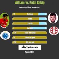 William vs Erdal Rakip h2h player stats