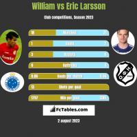 William vs Eric Larsson h2h player stats