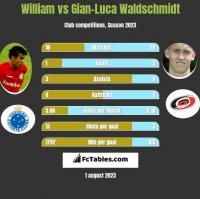 William vs Gian-Luca Waldschmidt h2h player stats