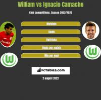 William vs Ignacio Camacho h2h player stats