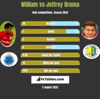 William vs Jeffrey Bruma h2h player stats
