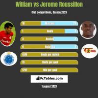William vs Jerome Roussillon h2h player stats