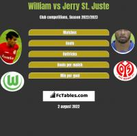 William vs Jerry St. Juste h2h player stats