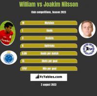 William vs Joakim Nilsson h2h player stats