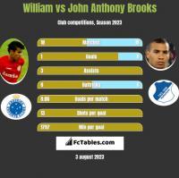 William vs John Anthony Brooks h2h player stats