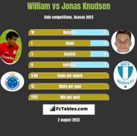 William vs Jonas Knudsen h2h player stats