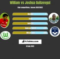 William vs Joshua Guilavogui h2h player stats