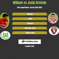 William vs Josip Brekalo h2h player stats