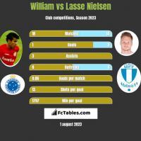 William vs Lasse Nielsen h2h player stats