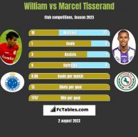 William vs Marcel Tisserand h2h player stats