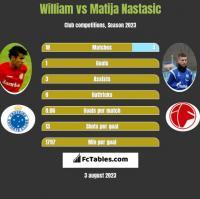 William vs Matija Nastasic h2h player stats