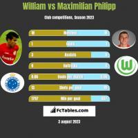 William vs Maximilian Philipp h2h player stats